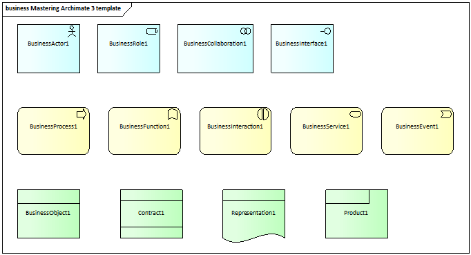business layer archimate 3 template mastering archimate colour scheme