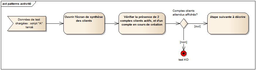 Enterprise Architect UML patterns