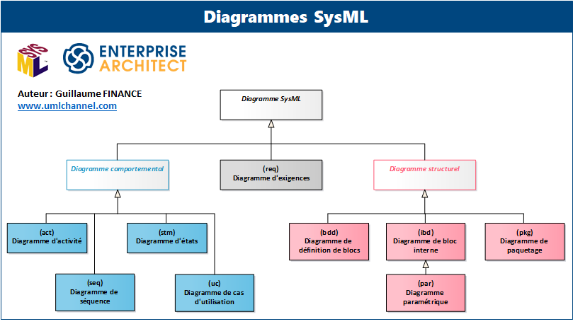 diagrammes SysML
