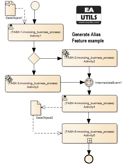 bpmn eautils addin sparx enterprise architect generate alias result