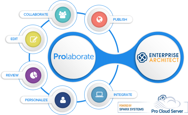 prolaborate, solution web pour sparx enterprise architect