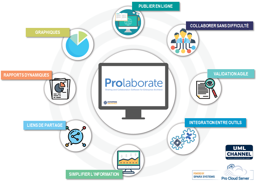 Prolaborate fonctions web sparxsystems enterprise architect overview