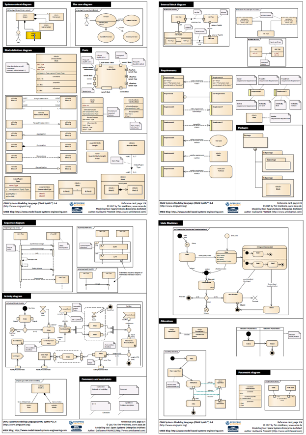 sysml reference card