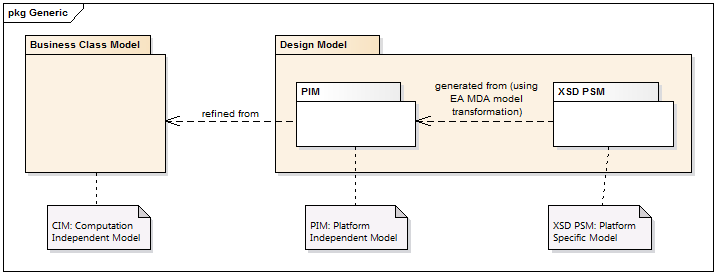 MDA model transformation from UML to XSD with CIM, PIM, PSM